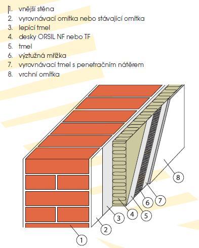 Zateplení fasády minerální vatou cena